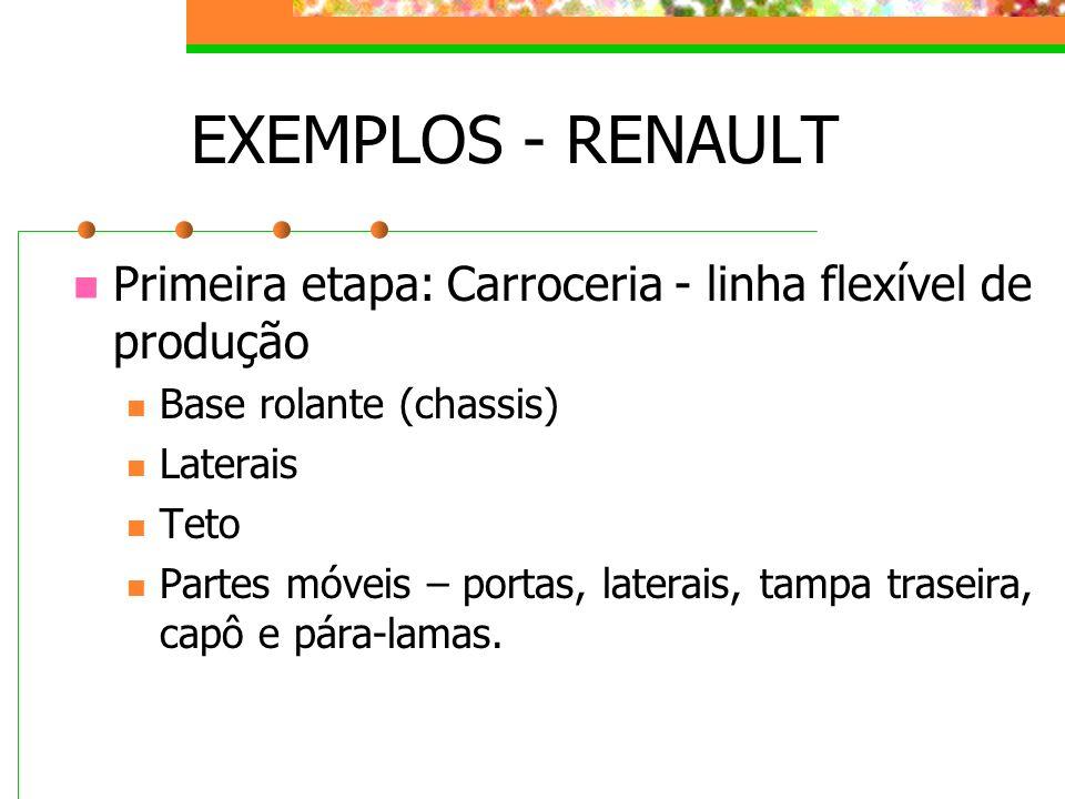 EXEMPLOS - RENAULT Primeira etapa: Carroceria - linha flexível de produção. Base rolante (chassis)