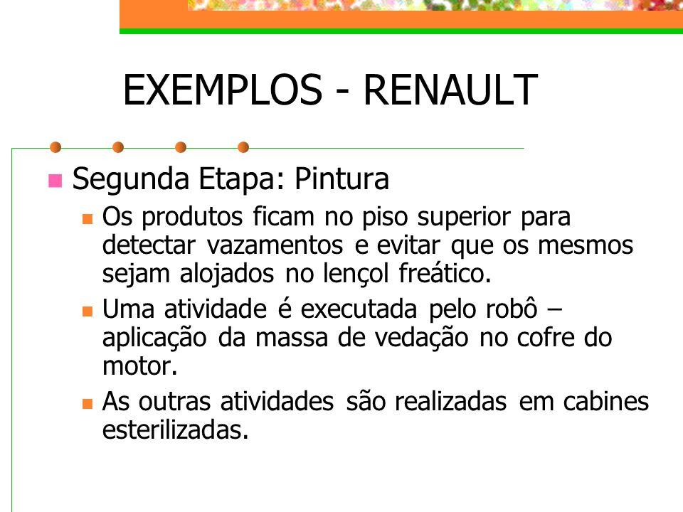 EXEMPLOS - RENAULT Segunda Etapa: Pintura