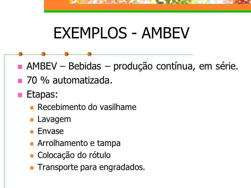 EXEMPLOS - AMBEV AMBEV – Bebidas – produção contínua, em série.
