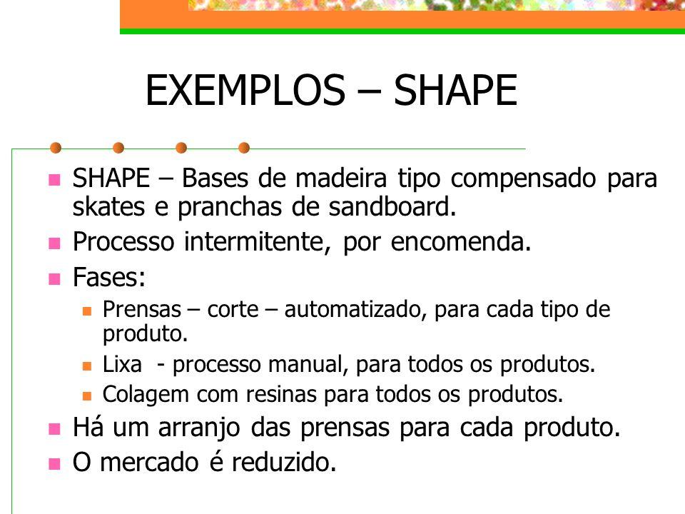 EXEMPLOS – SHAPE SHAPE – Bases de madeira tipo compensado para skates e pranchas de sandboard. Processo intermitente, por encomenda.