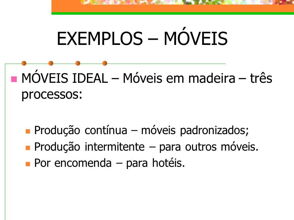 EXEMPLOS – MÓVEIS MÓVEIS IDEAL – Móveis em madeira – três processos: