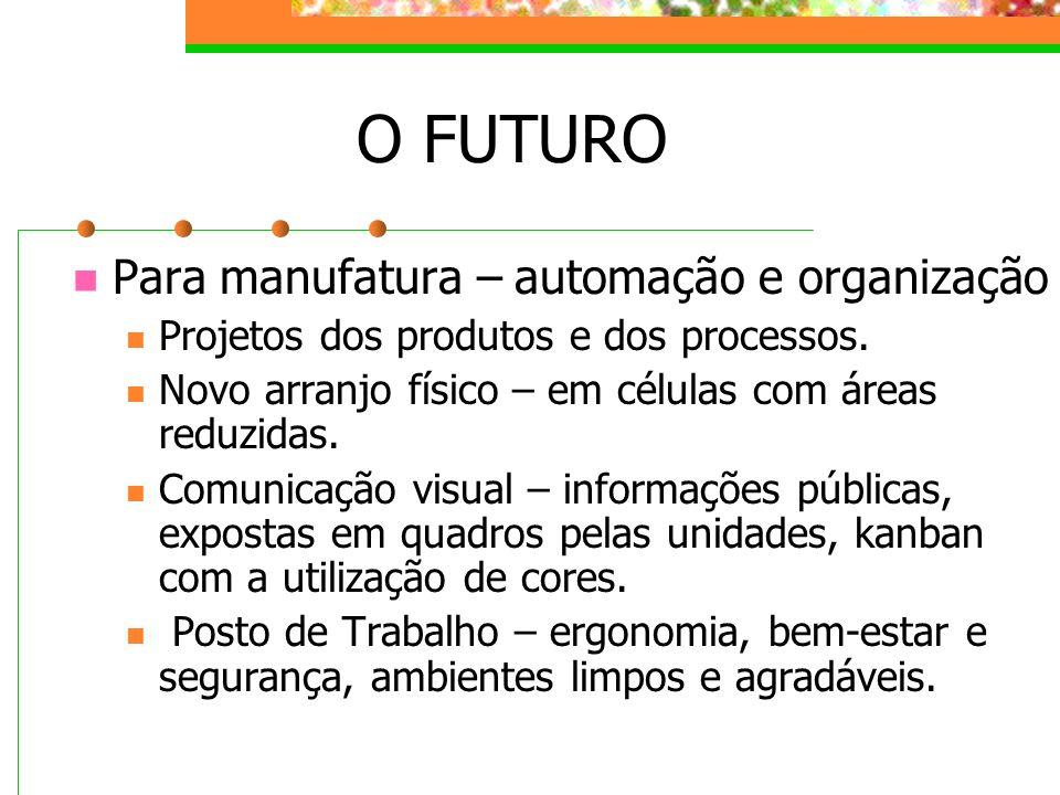 O FUTURO Para manufatura – automação e organização