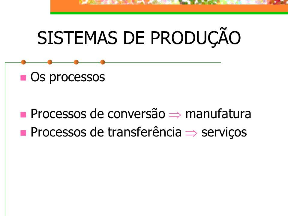 SISTEMAS DE PRODUÇÃO Os processos Processos de conversão  manufatura