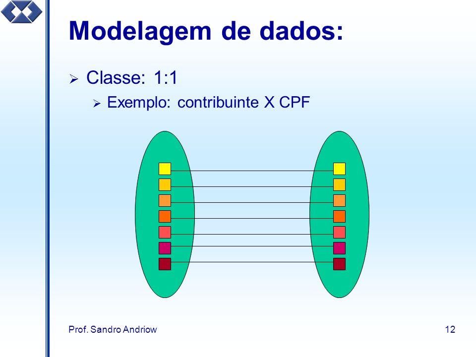 Modelagem de dados: Classe: 1:1 Exemplo: contribuinte X CPF