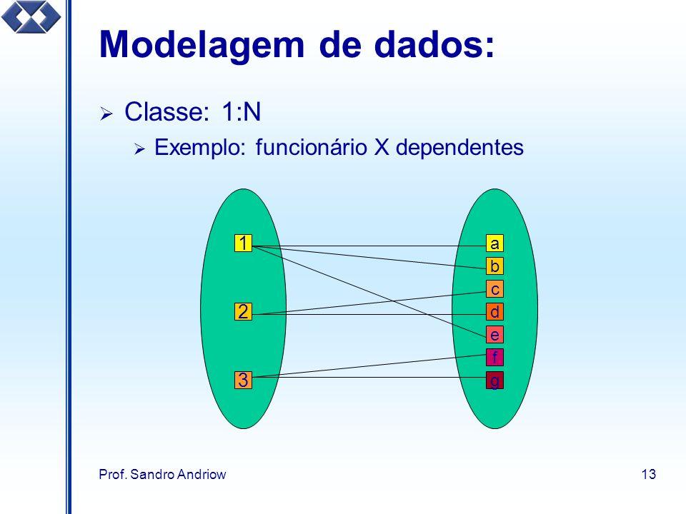 Modelagem de dados: Classe: 1:N Exemplo: funcionário X dependentes 1 2