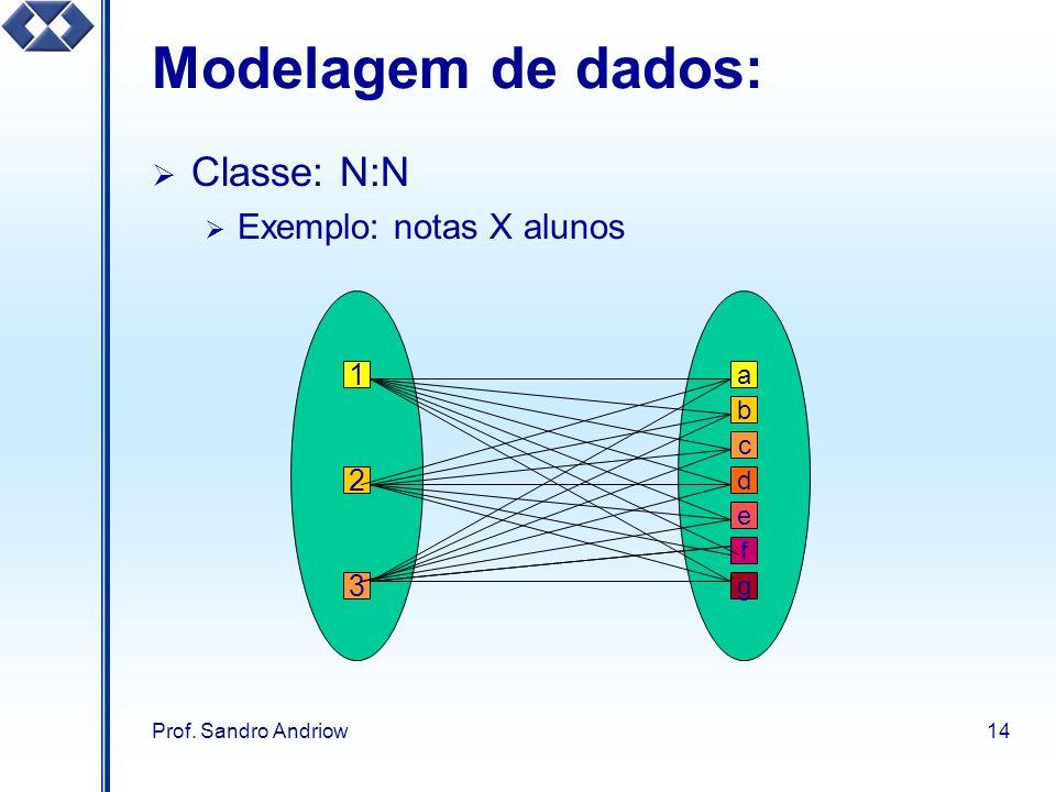 Modelagem de dados: Classe: N:N Exemplo: notas X alunos 1 2 3 a b c d