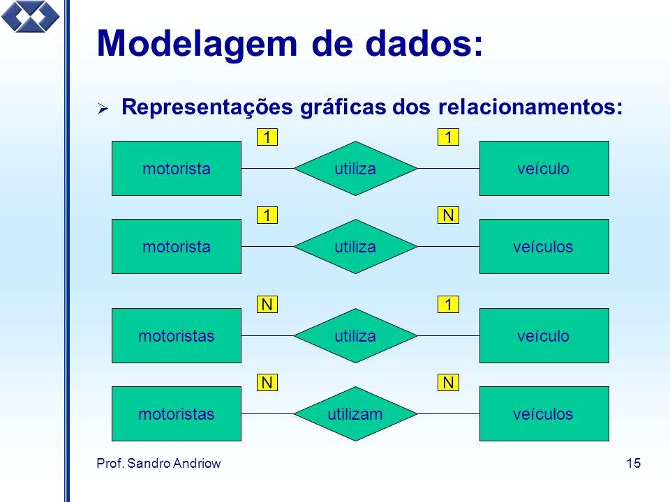 Modelagem de dados: Representações gráficas dos relacionamentos: