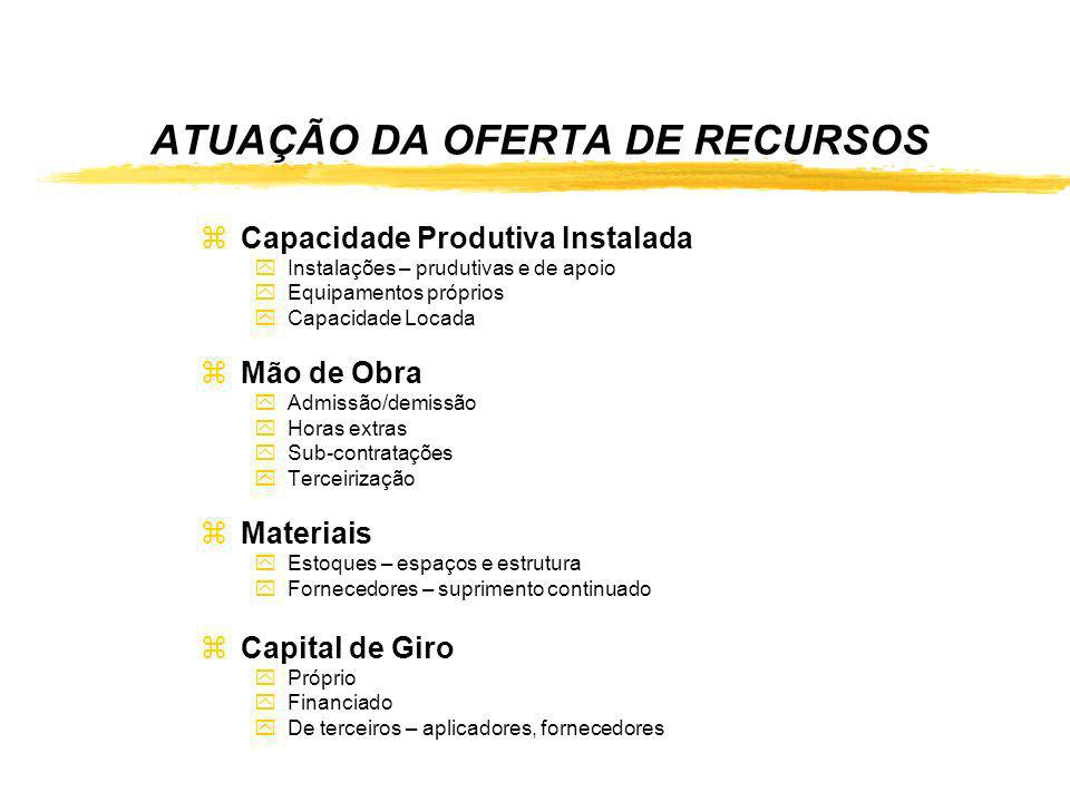 ATUAÇÃO DA OFERTA DE RECURSOS