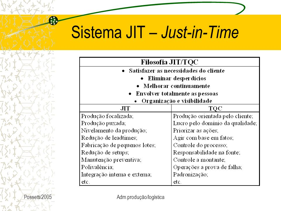 Sistema JIT – Just-in-Time