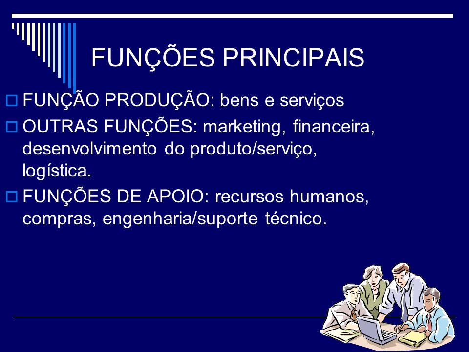 FUNÇÕES PRINCIPAIS FUNÇÃO PRODUÇÃO: bens e serviços