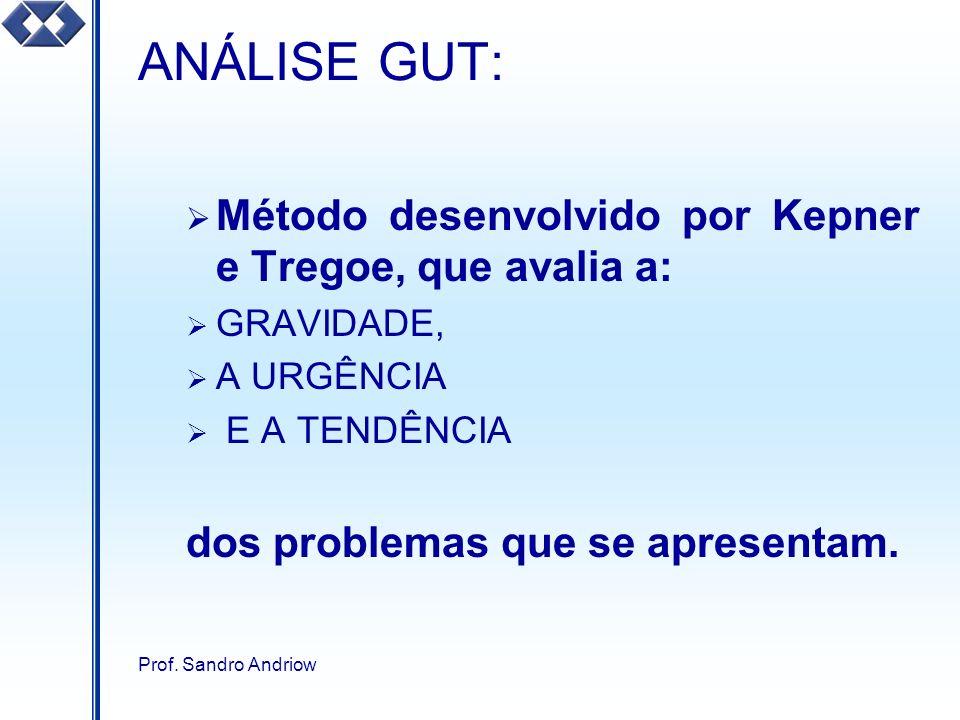 ANÁLISE GUT: Método desenvolvido por Kepner e Tregoe, que avalia a: