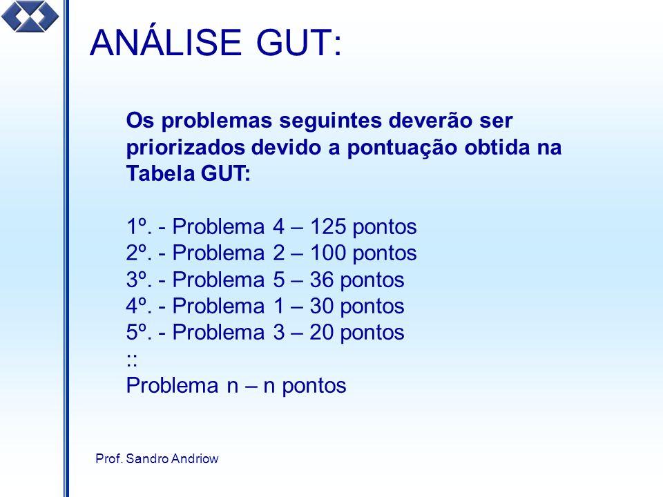 ANÁLISE GUT: Os problemas seguintes deverão ser priorizados devido a pontuação obtida na Tabela GUT: