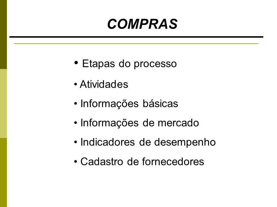 COMPRAS Etapas do processo Atividades Informações básicas