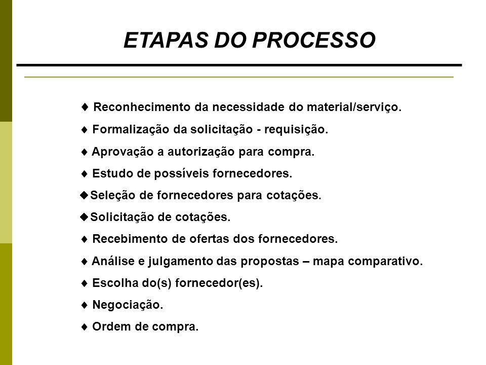ETAPAS DO PROCESSO  Reconhecimento da necessidade do material/serviço.  Formalização da solicitação - requisição.