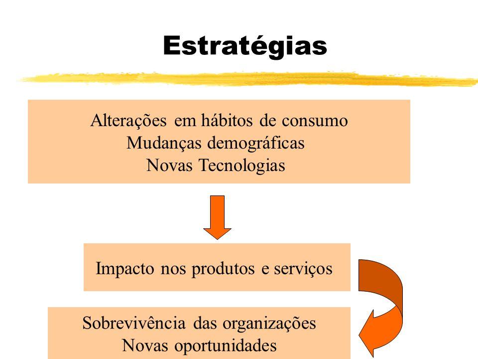 Estratégias Alterações em hábitos de consumo Mudanças demográficas