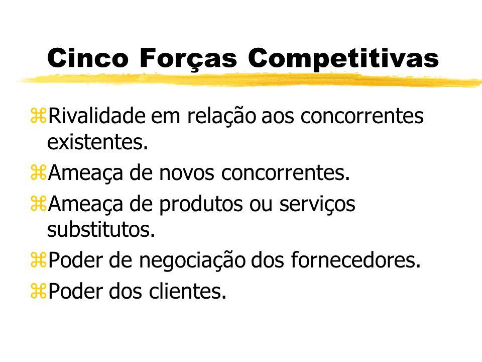 Cinco Forças Competitivas