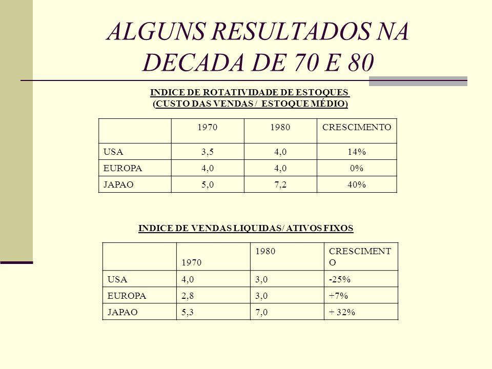 ALGUNS RESULTADOS NA DECADA DE 70 E 80