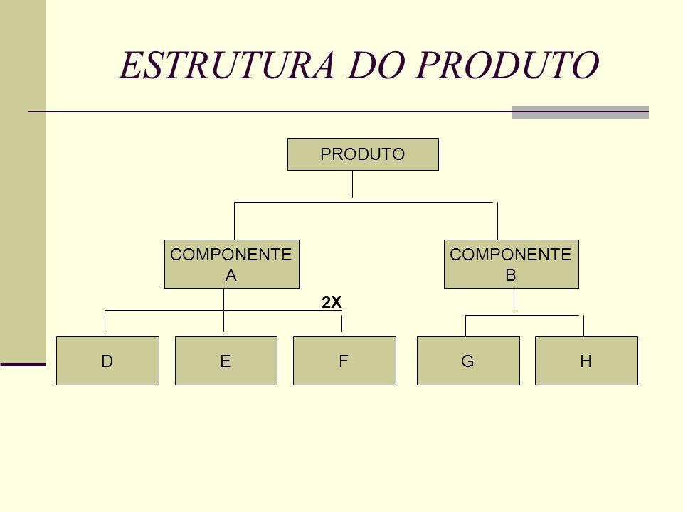 ESTRUTURA DO PRODUTO PRODUTO COMPONENTE A COMPONENTE B 2X D E F G H
