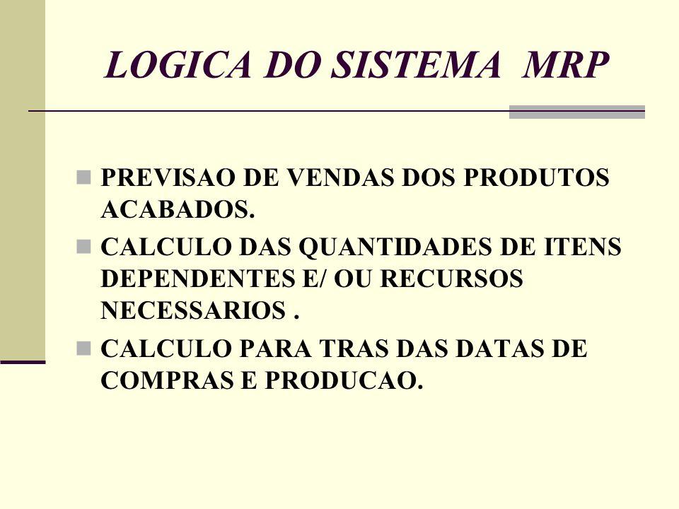 LOGICA DO SISTEMA MRP PREVISAO DE VENDAS DOS PRODUTOS ACABADOS.