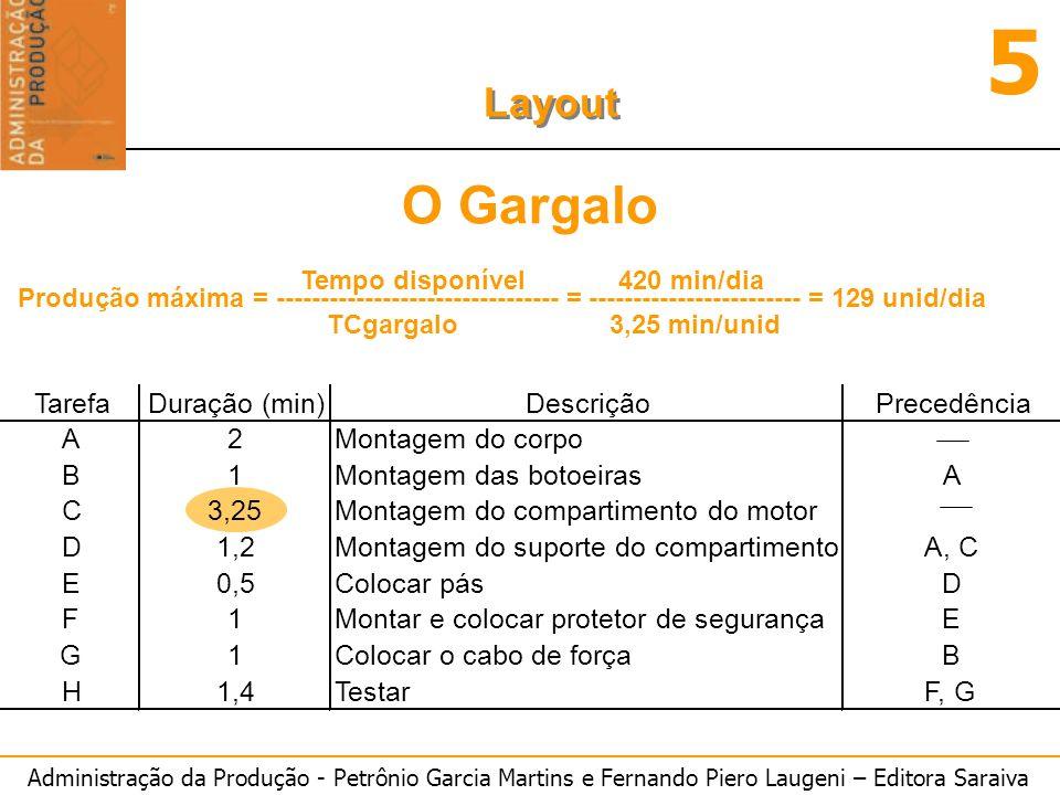 O Gargalo Tarefa Duração (min) Descrição Precedência A 2