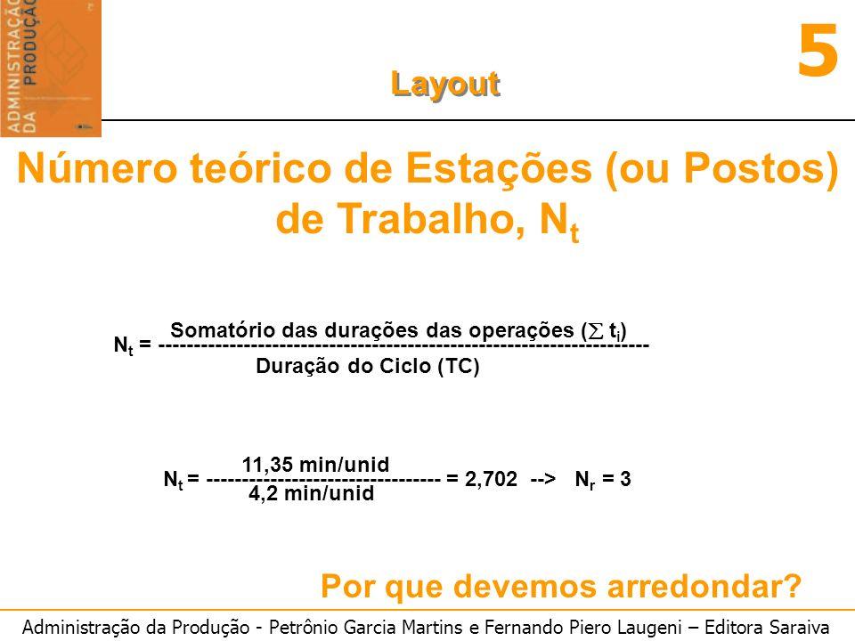 Número teórico de Estações (ou Postos) de Trabalho, Nt