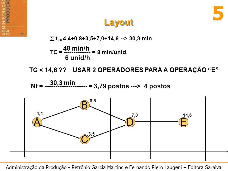 B A D E C 48 min/h 6 unid/h TC < 14,6