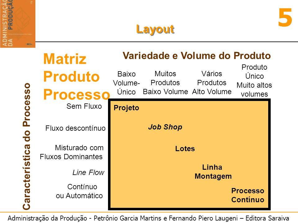Matriz Produto Processo Variedade e Volume do Produto