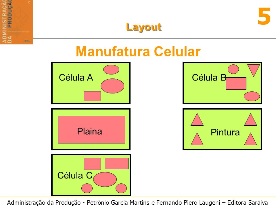 Manufatura Celular Célula A Célula B Plaina Pintura Célula C