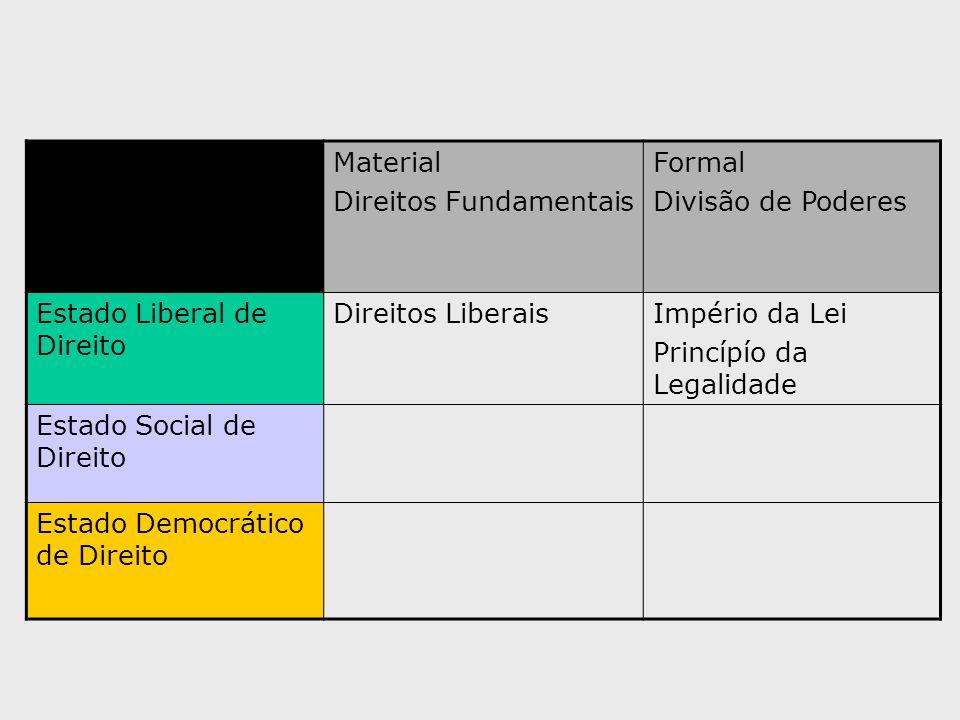 Material Direitos Fundamentais. Formal. Divisão de Poderes. Estado Liberal de Direito. Direitos Liberais.