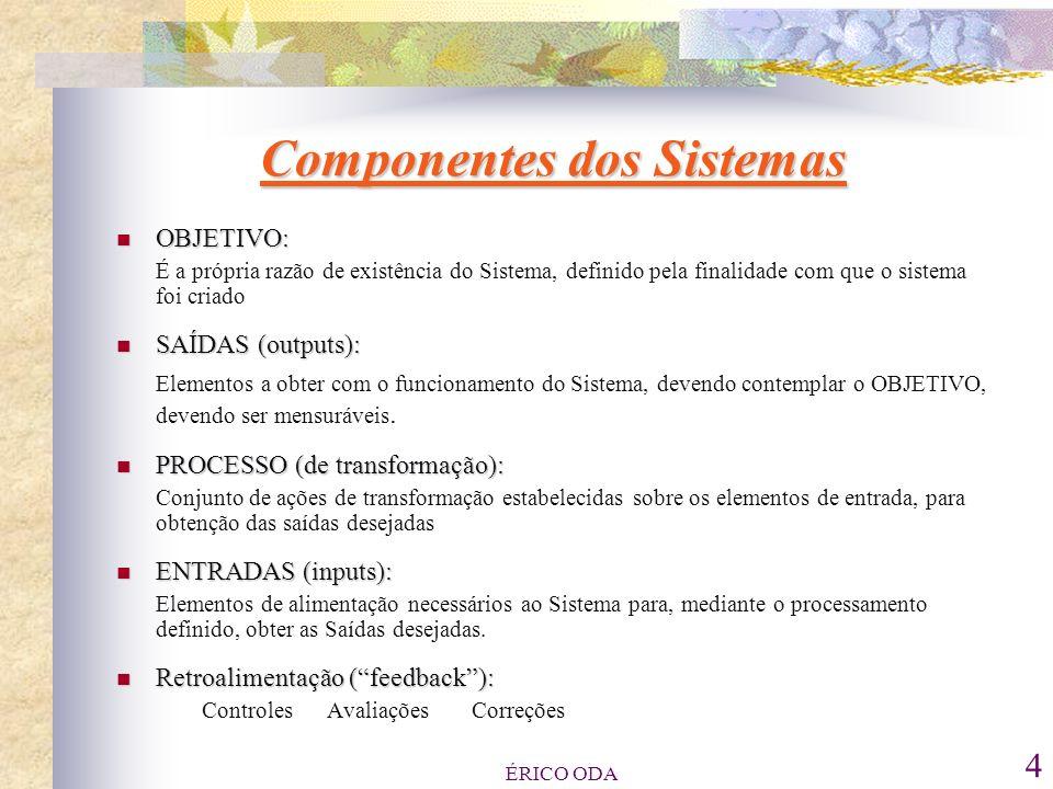 Componentes dos Sistemas