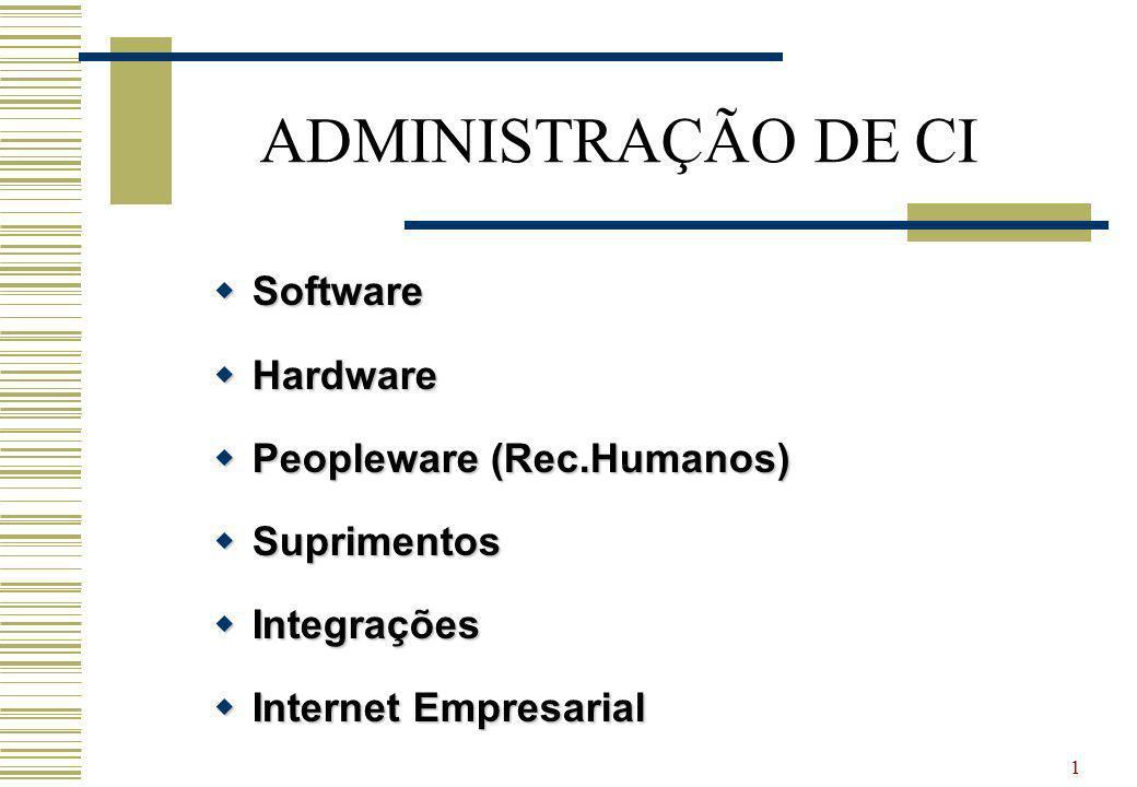 ADMINISTRAÇÃO DE CI Software Hardware Peopleware (Rec.Humanos)