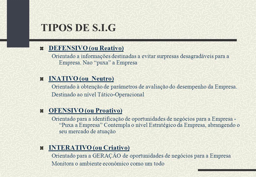 TIPOS DE S.I.G DEFENSIVO (ou Reativo) INATIVO (ou Neutro)