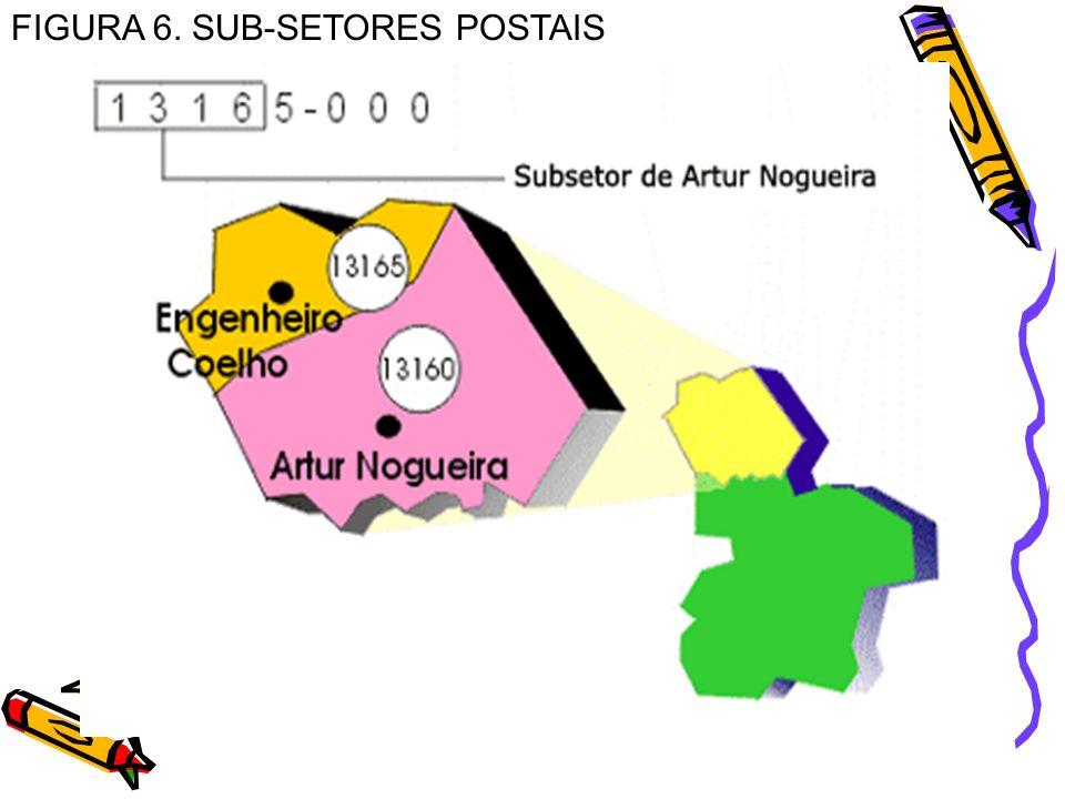FIGURA 6. SUB-SETORES POSTAIS