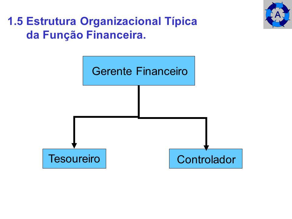 1.5 Estrutura Organizacional Típica