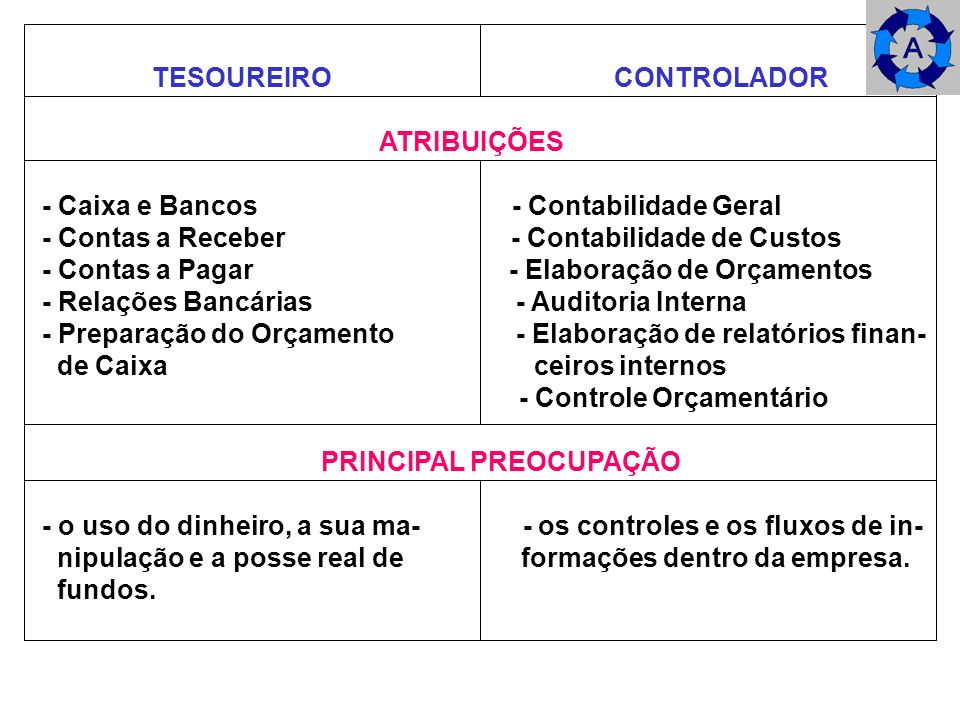 TESOUREIRO CONTROLADOR