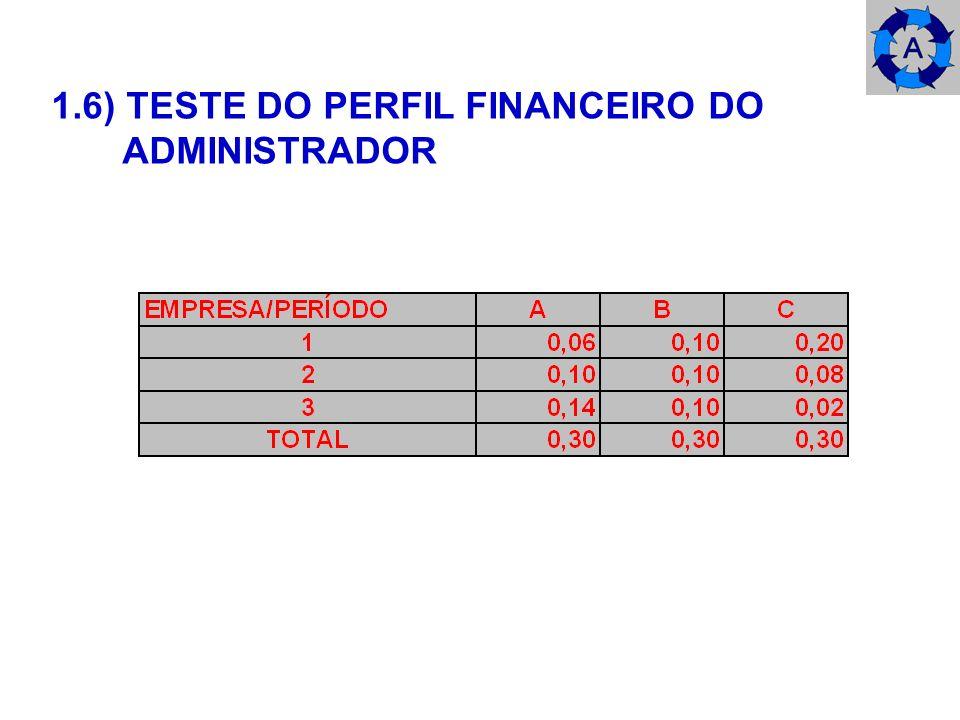 1.6) TESTE DO PERFIL FINANCEIRO DO