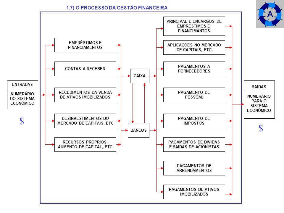 $ $ 1.7) O PROCESSO DA GESTÃO FINANCEIRA PRINCIPAL E ENCARGOS DE
