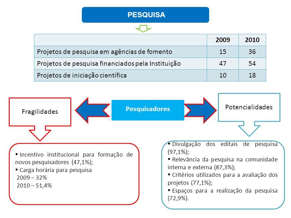 Projetos de pesquisa em agências de fomento 15 36