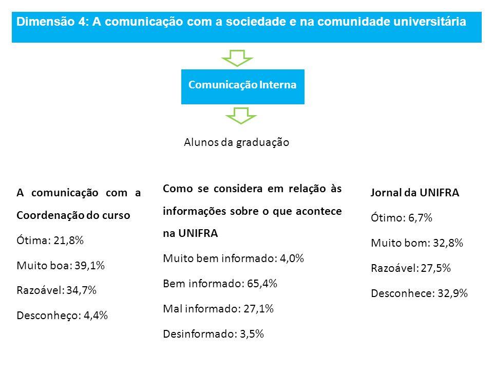 Dimensão 4: A comunicação com a sociedade e na comunidade universitária