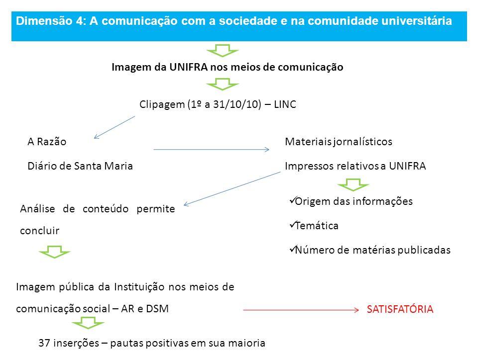 Imagem da UNIFRA nos meios de comunicação