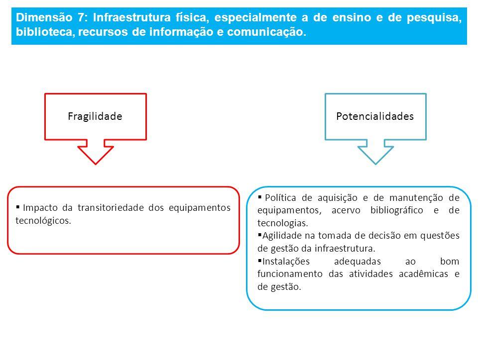 Dimensão 7: Infraestrutura física, especialmente a de ensino e de pesquisa, biblioteca, recursos de informação e comunicação.
