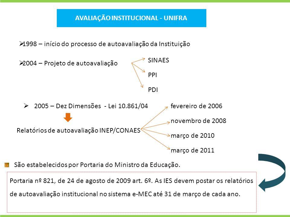 AVALIAÇÃO INSTITUCIONAL - UNIFRA