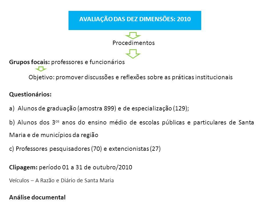 AVALIAÇÃO DAS DEZ DIMENSÕES: 2010