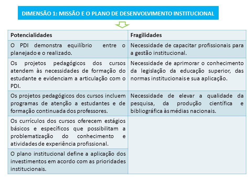 DIMENSÃO 1: MISSÃO E O PLANO DE DESENVOLVIMENTO INSTITUCIONAL
