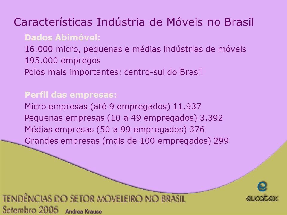 Características Indústria de Móveis no Brasil