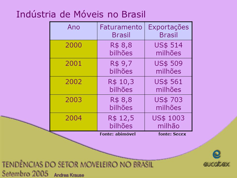 Indústria de Móveis no Brasil