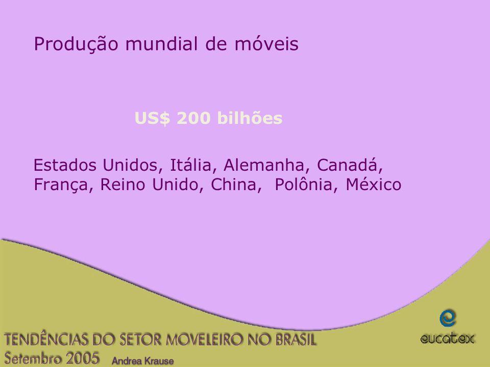 Produção mundial de móveis