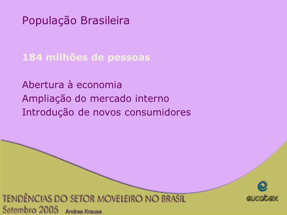 População Brasileira 184 milhões de pessoas Abertura à economia
