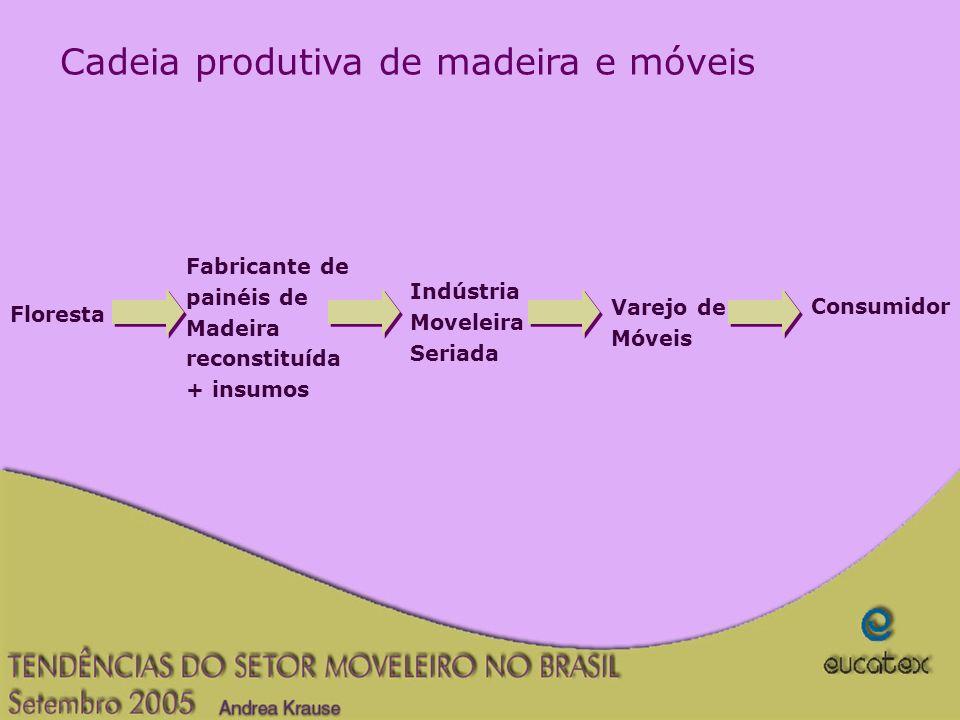Cadeia produtiva de madeira e móveis