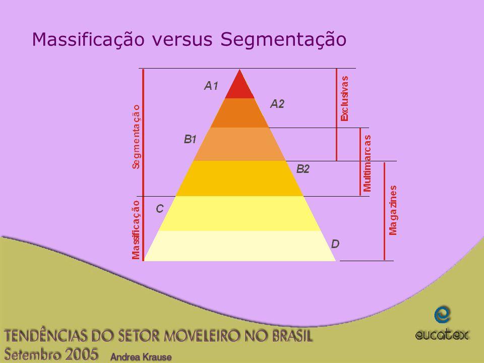 Massificação versus Segmentação